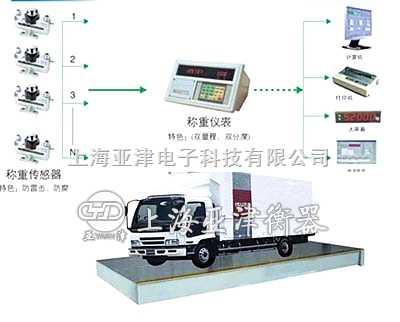 60吨电子秤,地磅秤,模拟式汽车衡