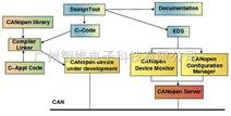 总线协议栈Protocol Code Stack