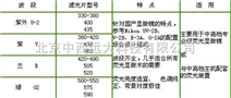 荧光显微镜专用滤光片 型号:SH31-LG-25/中国库号:M312764